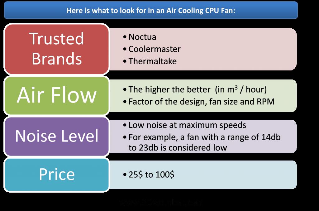 CPU Fan Specs