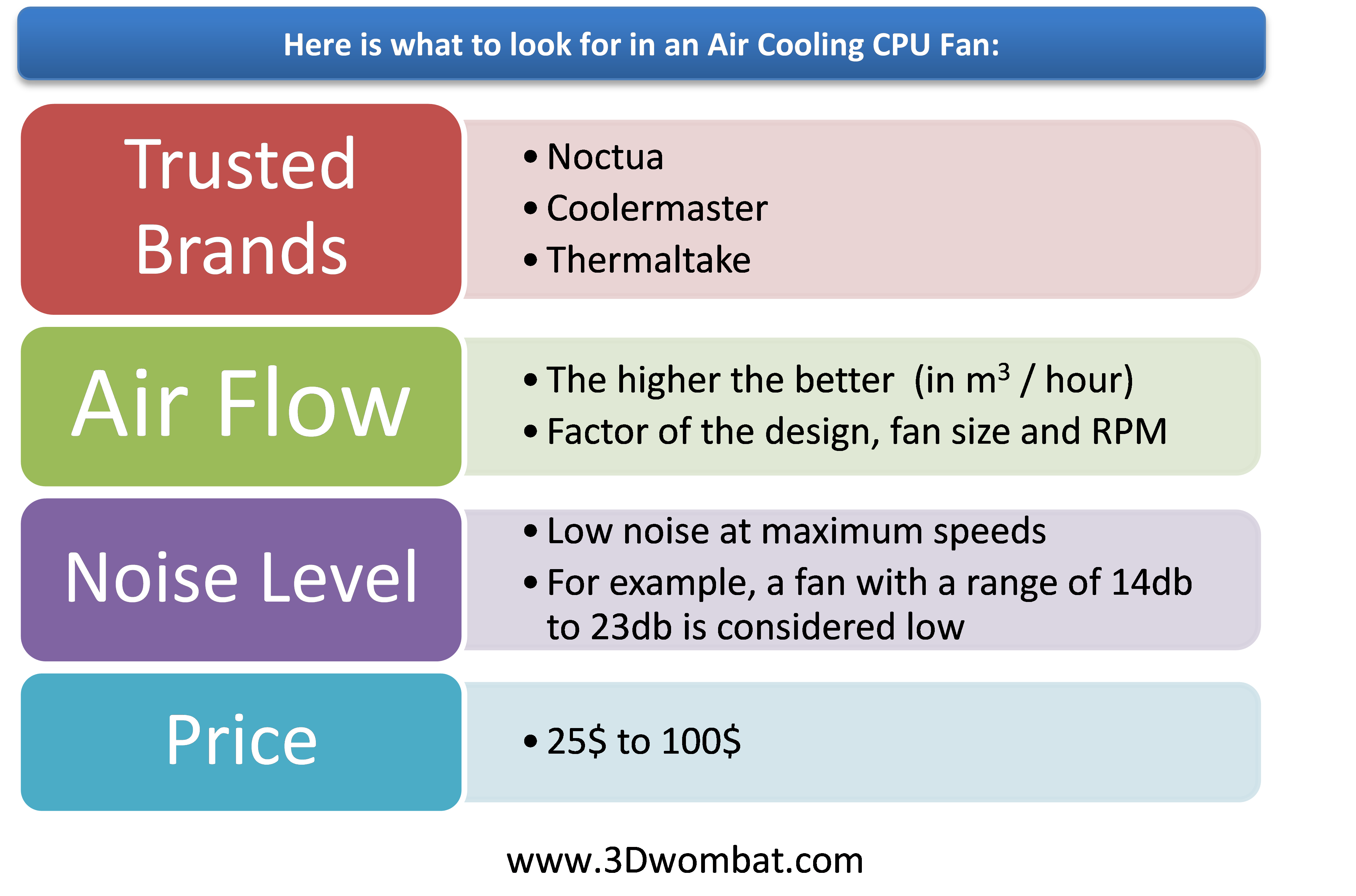 How to Choose a CPU Fan for Overclocking | 3D Wombat